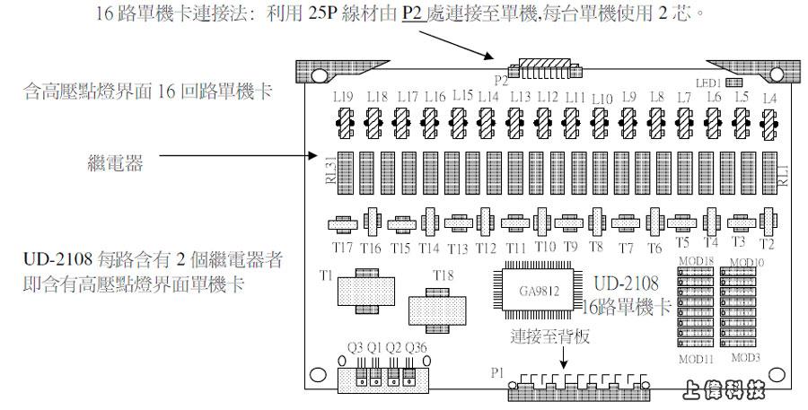 UD SLT-16 聯盟 UD-2100 16回路單機介面卡說明-由上偉科技www.sunwe.com.tw專業銷售