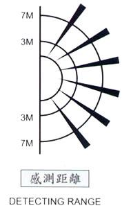 RP-601D 室外防水型雙頭紅外線感應自動開關感測距離